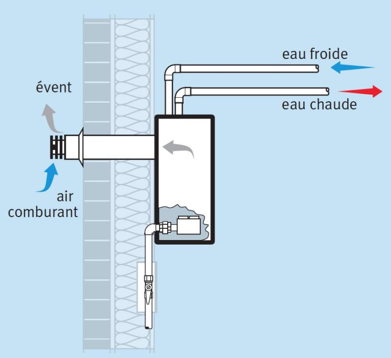 Ligne gaz et vacuation de votre chauffe eau au gaz naturel for Temperature eau chauffage gaz