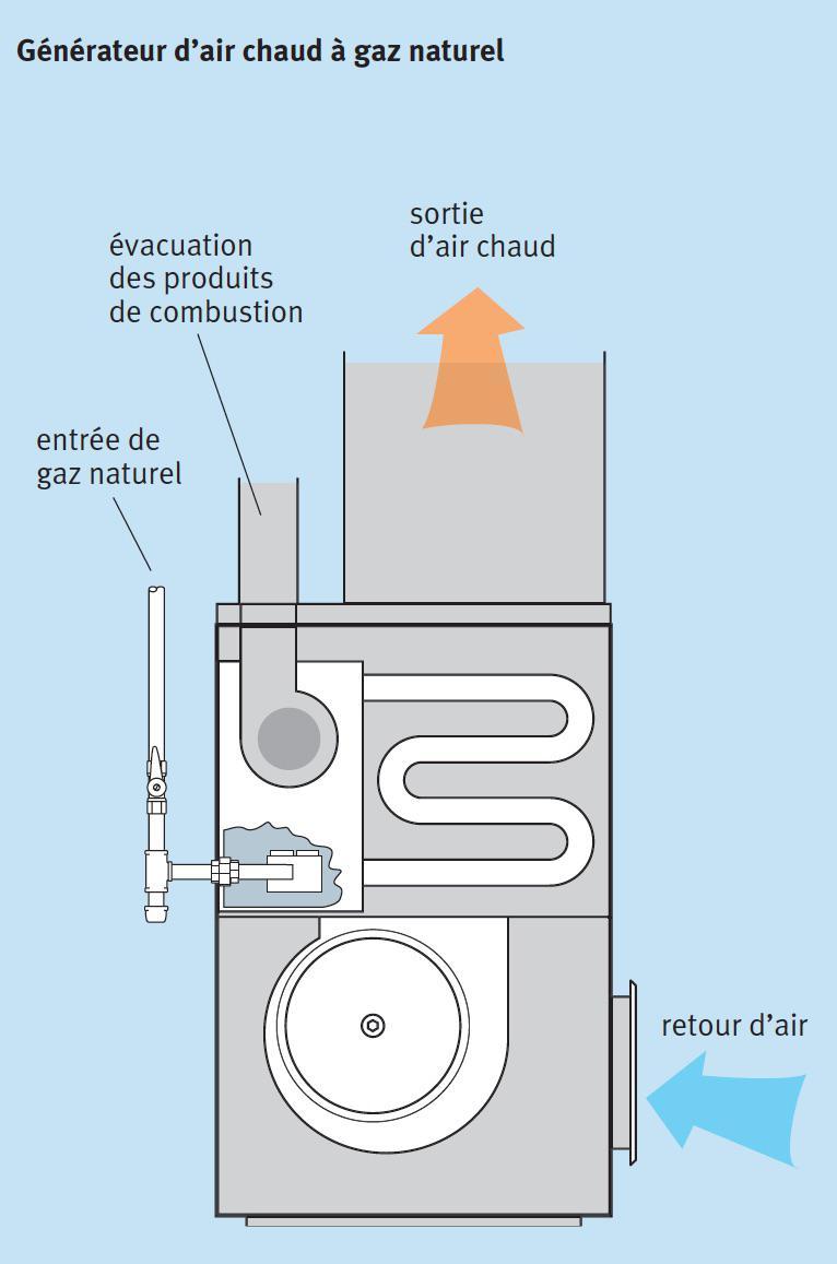 Raccorder votre fournaise au gaz naturel et profiter des for Fournaise exterieur