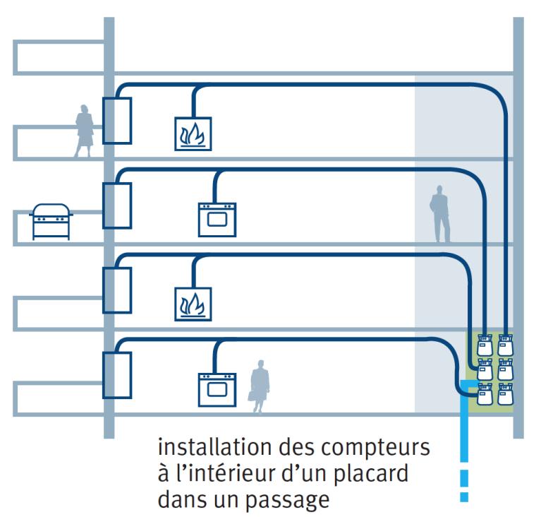 Installations raccordements et branchements de vos appareils au gaz naturel - Cout installation compteur gaz ...